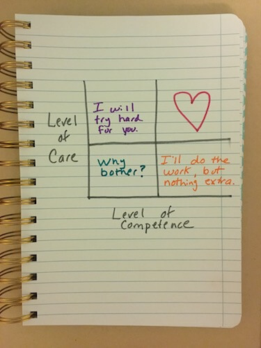 The Care / Competence Matrix: Lessons from the Professor